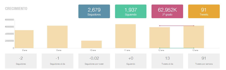 ejemplo-informe de resultados en redes sociales