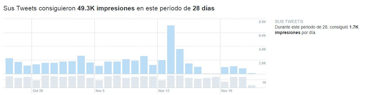 twitter-estadisticas-noviembre