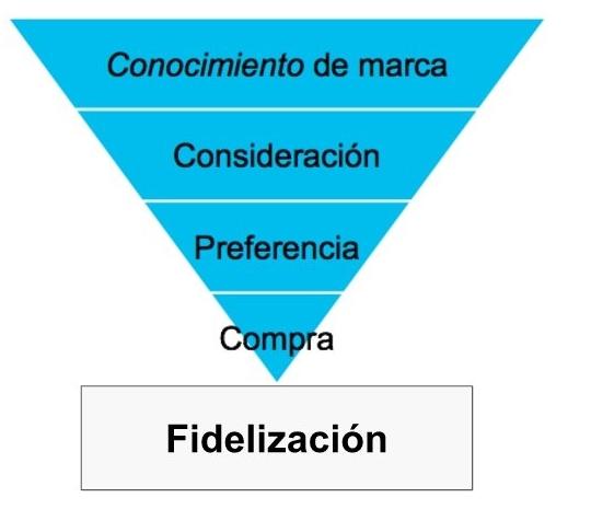 fidelizacion