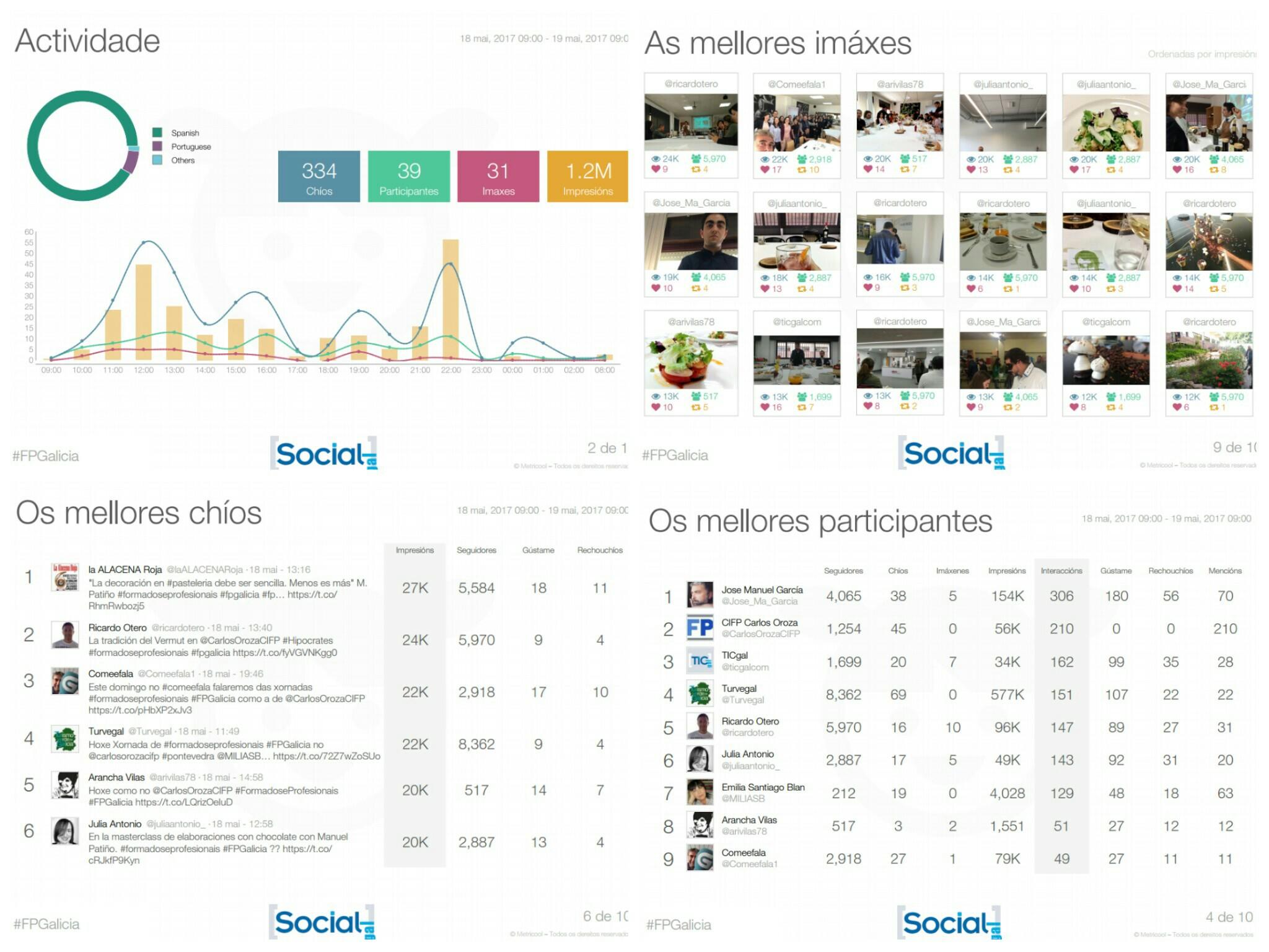 metricool_informe_carlos_oroza