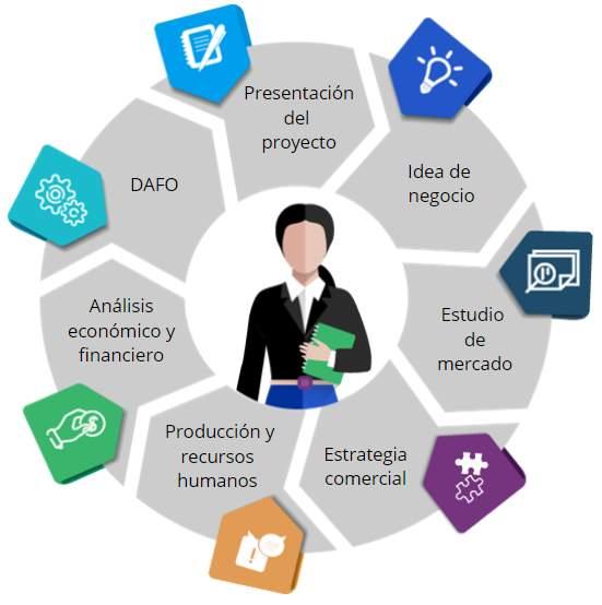 comercio electrónico virtual analisis dafo